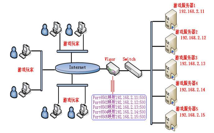 简介: 端口映射又叫虚拟服务器,是一种常见的网络应用。本文介绍的批量端口映射是在普通的虚拟服务器设置基础上进一步开发出的功能。主要针对一些特定的常见应用。 例如,有一种常见的网络监控应用是在一个路由器后放置很多网络摄像头,通过Internet访问公网IP的相应端口,即可访问到对应的网络摄像头。对于此类的应用,需要设置大量的端口映射,工作量很大,经过调研,我们在最新的2910中推出了批量映射的功能。通过批量映射,只需要一个条目的设置,就可以设置大量连续的端口映射。 简言之,批量端口映射主要应用在那些需要对多