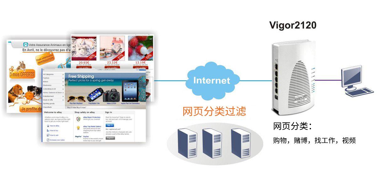 Vigor 2120上网行为管理之网页分类过滤