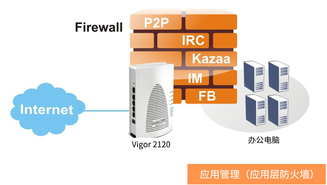 Vigor 2120上网行为管理之应用防火墙