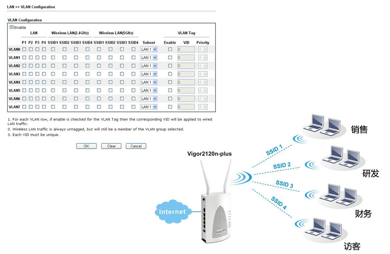 Vigor 2120 VLAN应用